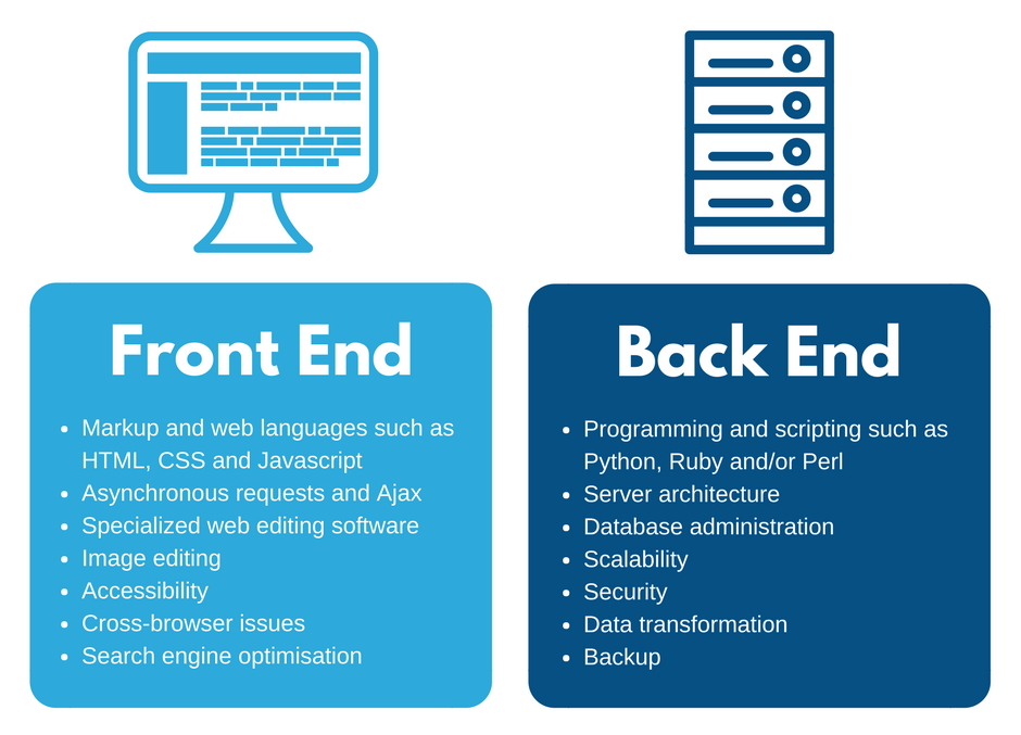 What is Back end