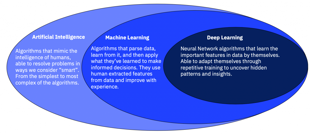 AI and Machine Learning will Rule the Roost!