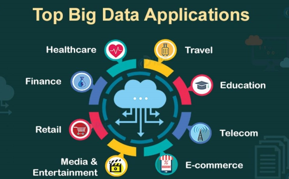 Big Data: Nutrition of Businesses