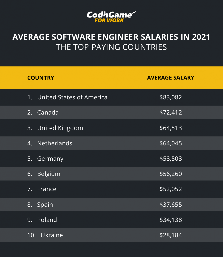 Brag the Pay and Benefits with Codingame for work stats